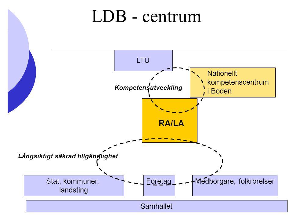 LDB - centrum Nationellt kompetenscentrum i Boden FöretagStat, kommuner, landsting Medborgare, folkrörelser Samhället LTU Kompetensutveckling Långsikt