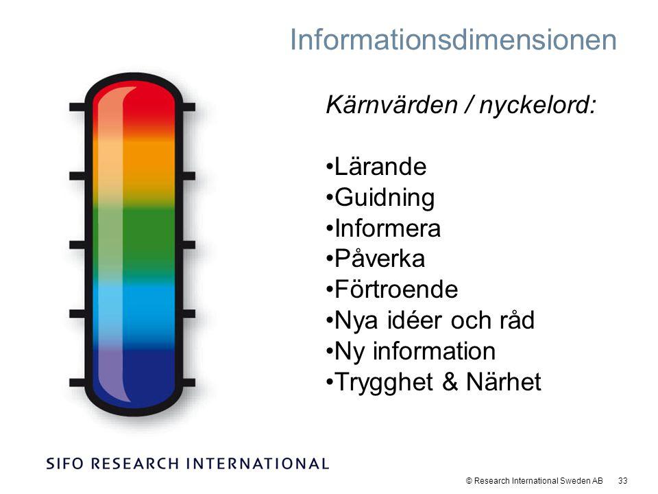 © Research International Sweden AB 33 Informationsdimensionen Kärnvärden / nyckelord: Lärande Guidning Informera Påverka Förtroende Nya idéer och råd Ny information Trygghet & Närhet