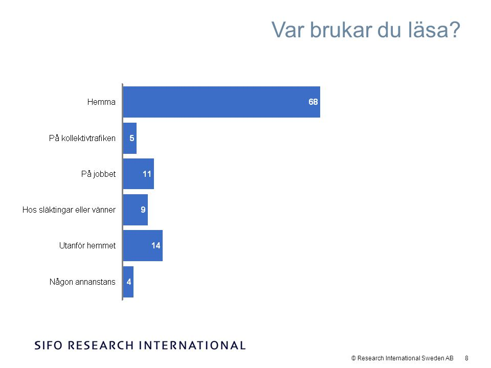 © Research International Sweden AB 8 Var brukar du läsa?