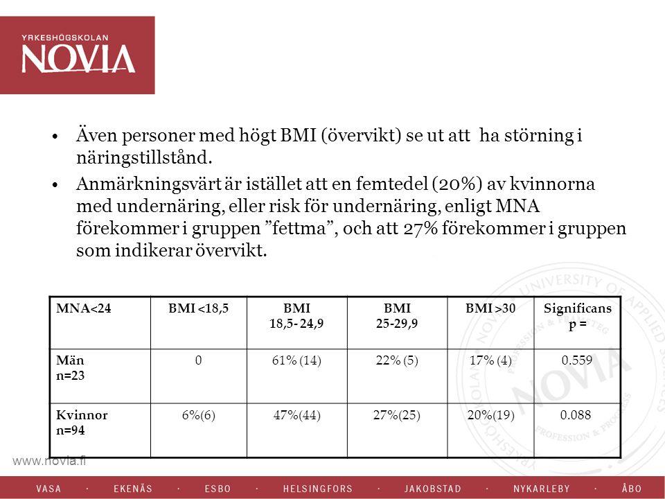www.novia.fi Även personer med högt BMI (övervikt) se ut att ha störning i näringstillstånd. Anmärkningsvärt är istället att en femtedel (20%) av kvin