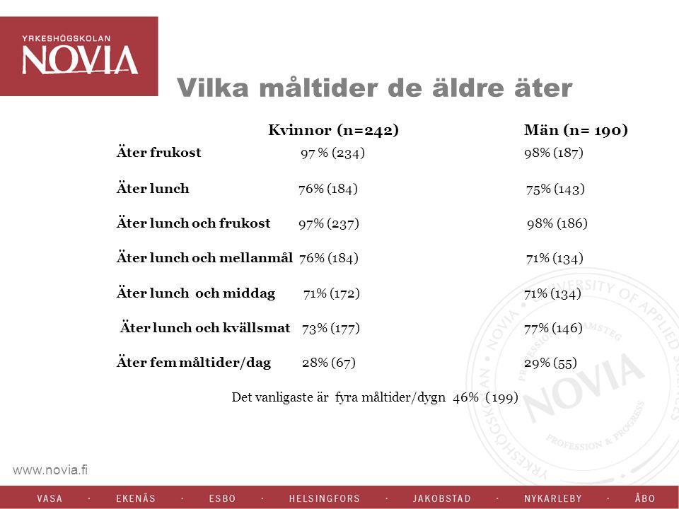 www.novia.fi Vilka måltider de äldre äter Kvinnor (n=242) Män (n= 190) Äter frukost 97 % (234) 98% (187) Äter lunch 76% (184) 75% (143) Äter lunch och