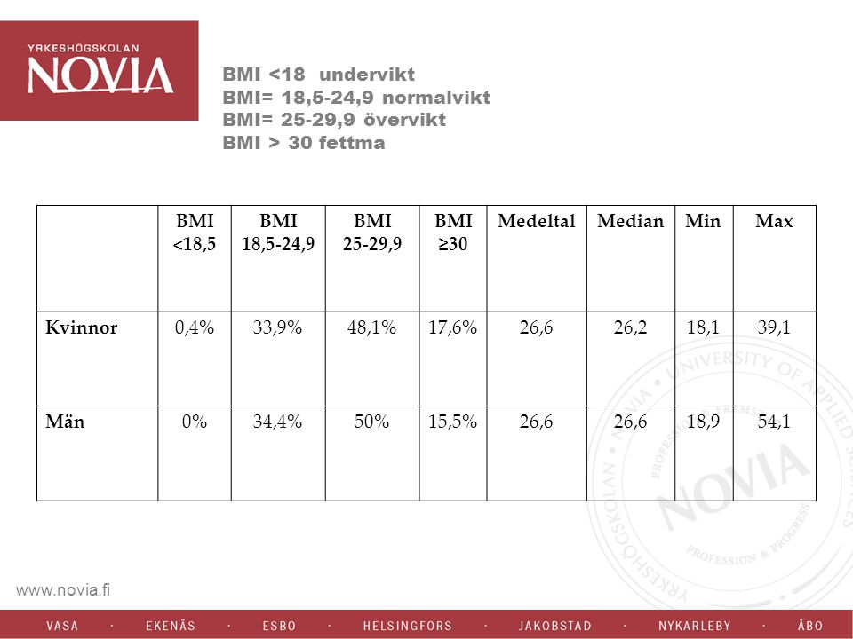 BMI 30 fettma BMI <18,5 BMI 18,5-24,9 BMI 25-29,9 BMI ≥30 MedeltalMedianMinMax Kvinnor0,4%33,9%48,1%17,6%26,626,218,139,1 Män0%34,4%50%15,5%26,6 18,95