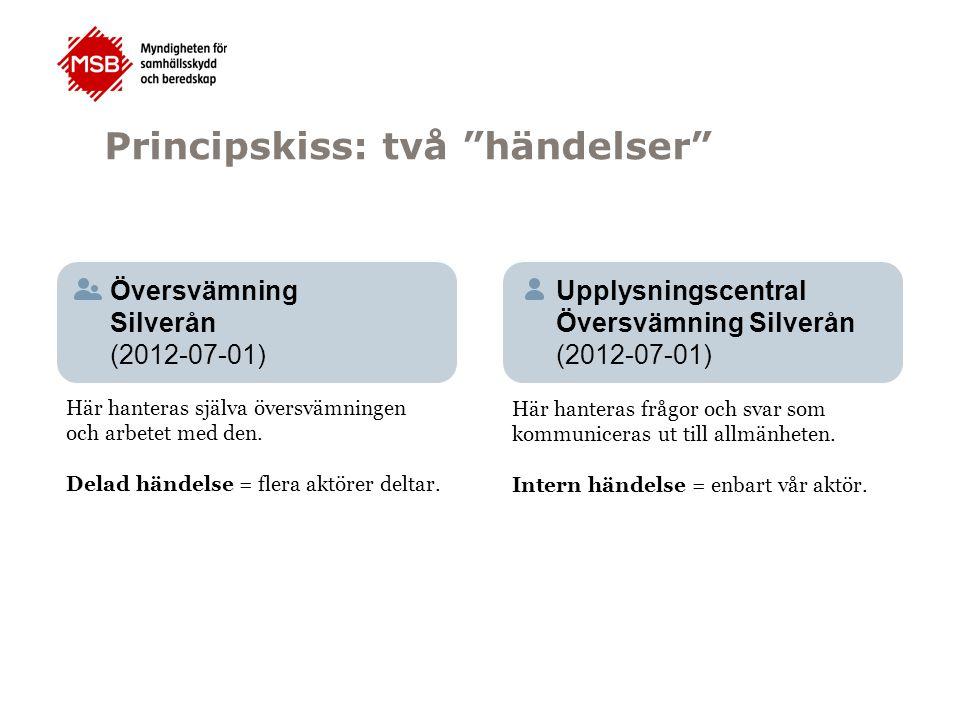 publiceringsförfrågan SKRIBENT* REDAKTÖR TALESPERSON arbetshandling publicerad Arbetet i samverkansstaben Översvämning Silverån (2012-07-01)
