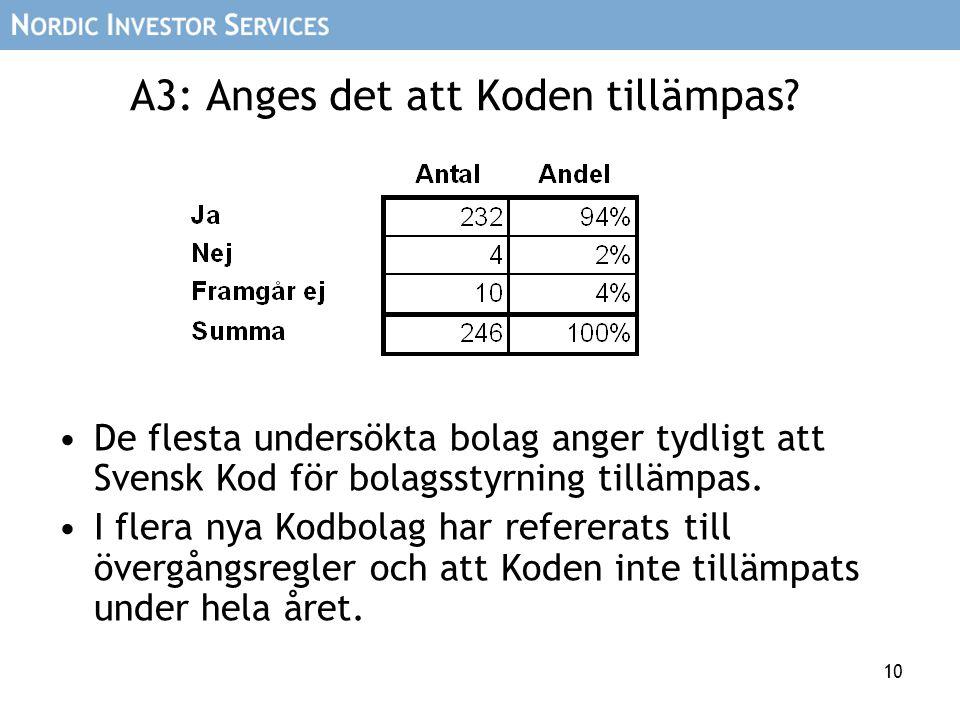 10 A3: Anges det att Koden tillämpas? De flesta undersökta bolag anger tydligt att Svensk Kod för bolagsstyrning tillämpas. I flera nya Kodbolag har r