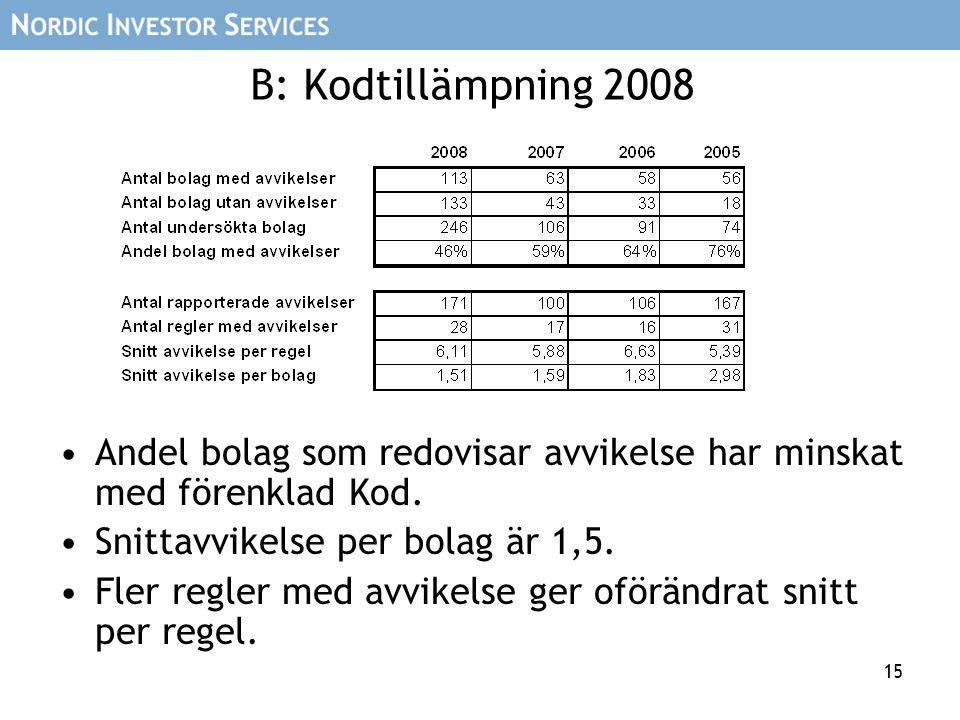 15 B: Kodtillämpning 2008 Andel bolag som redovisar avvikelse har minskat med förenklad Kod. Snittavvikelse per bolag är 1,5. Fler regler med avvikels