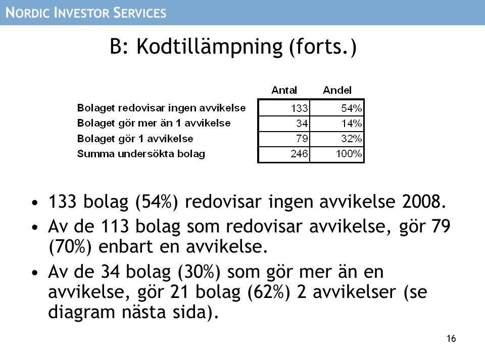 16 B: Kodtillämpning (forts.) 133 bolag (54%) redovisar ingen avvikelse 2008. Av de 113 bolag som redovisar avvikelse, gör 79 (70%) enbart en avvikels