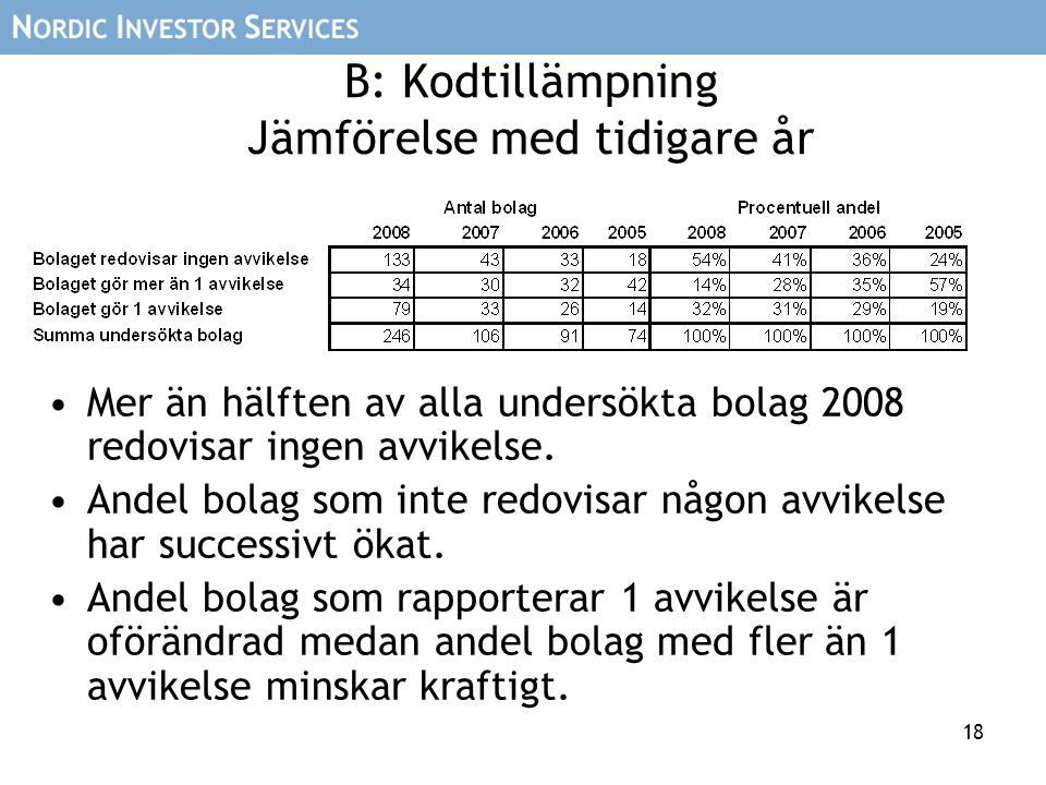 18 B: Kodtillämpning Jämförelse med tidigare år Mer än hälften av alla undersökta bolag 2008 redovisar ingen avvikelse. Andel bolag som inte redovisar