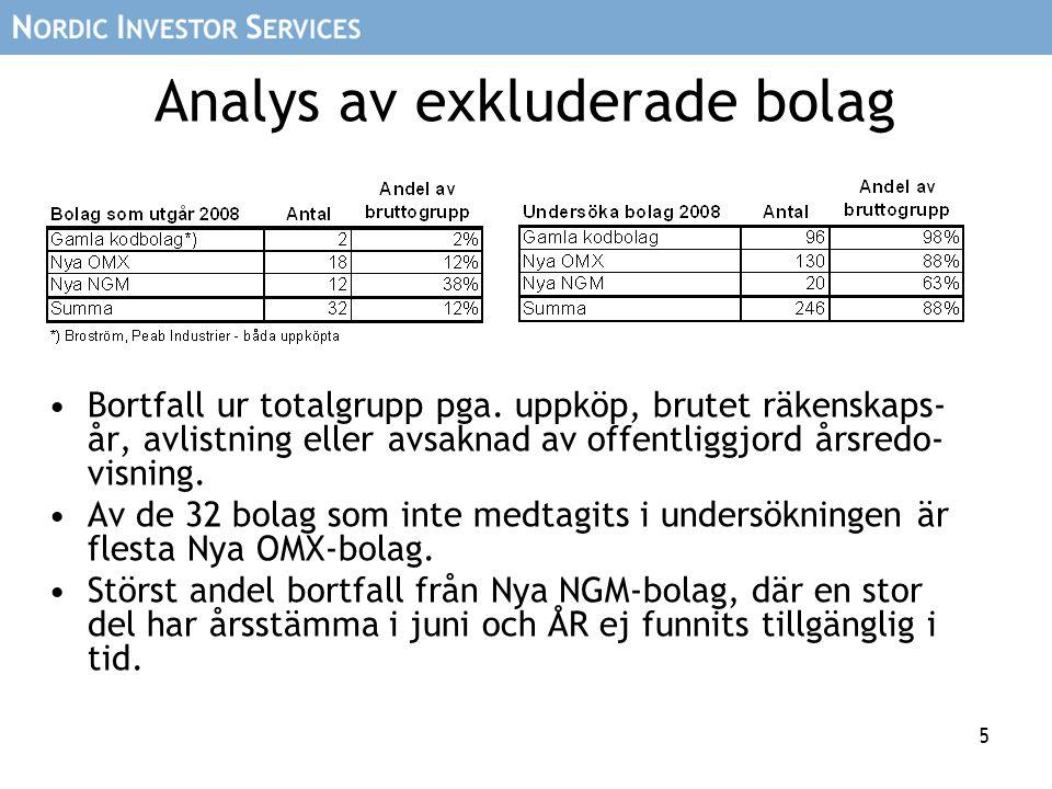 5 Analys av exkluderade bolag Bortfall ur totalgrupp pga. uppköp, brutet räkenskaps- år, avlistning eller avsaknad av offentliggjord årsredo- visning.