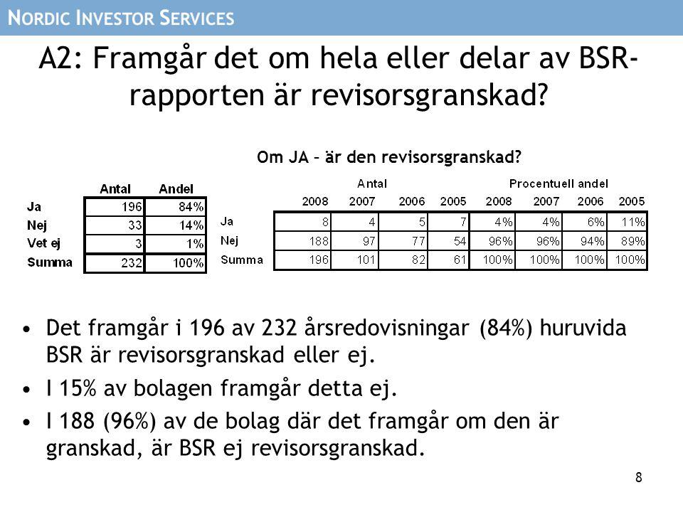 8 A2: Framgår det om hela eller delar av BSR- rapporten är revisorsgranskad? Om JA – är den revisorsgranskad? Det framgår i 196 av 232 årsredovisninga