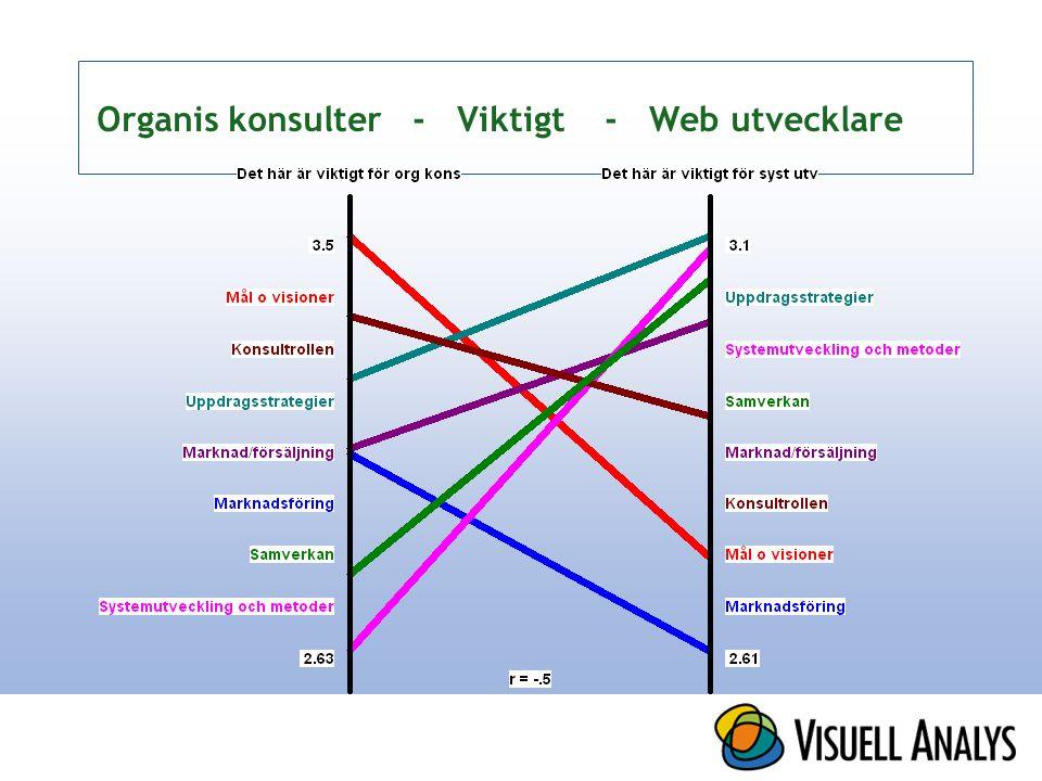Organis konsulter - Viktigt - Web utvecklare