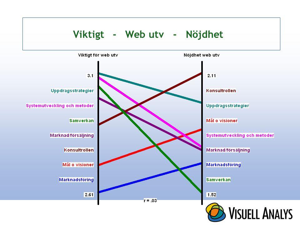 Viktigt - Web utv - Nöjdhet