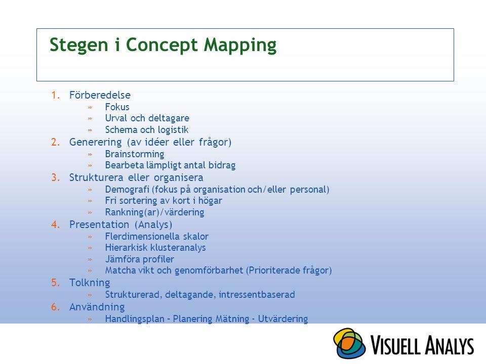 Stegen i Concept Mapping 1.Förberedelse »Fokus »Urval och deltagare »Schema och logistik 2.Generering (av idéer eller frågor) »Brainstorming »Bearbeta lämpligt antal bidrag 3.Strukturera eller organisera »Demografi (fokus på organisation och/eller personal) »Fri sortering av kort i högar »Rankning(ar)/värdering 4.Presentation (Analys) »Flerdimensionella skalor »Hierarkisk klusteranalys »Jämföra profiler »Matcha vikt och genomförbarhet (Prioriterade frågor) 5.Tolkning »Strukturerad, deltagande, intressentbaserad 6.Användning »Handlingsplan – Planering Mätning - Utvärdering