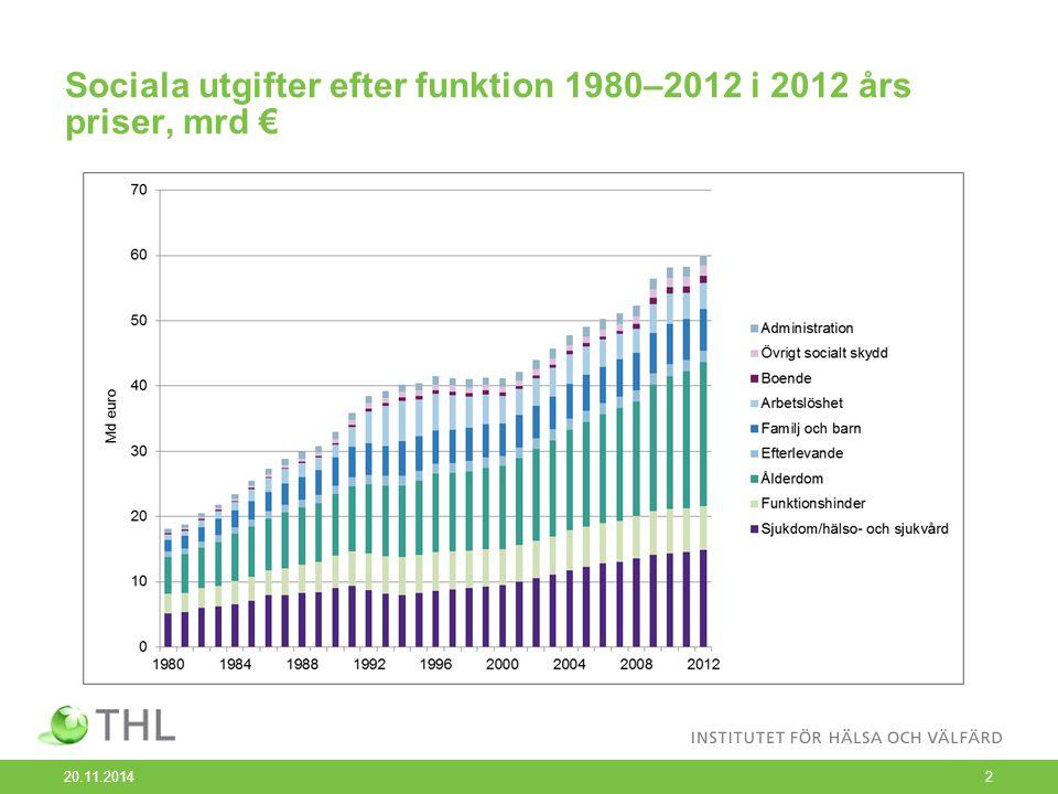 Sociala utgifter efter funktion 1980–2012 i 2012 års priser, mrd € 20.11.20142