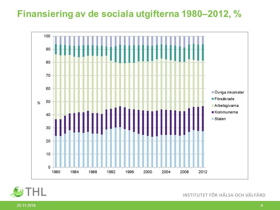 Finansiering av de sociala utgifterna 1980–2012, % 20.11.20144