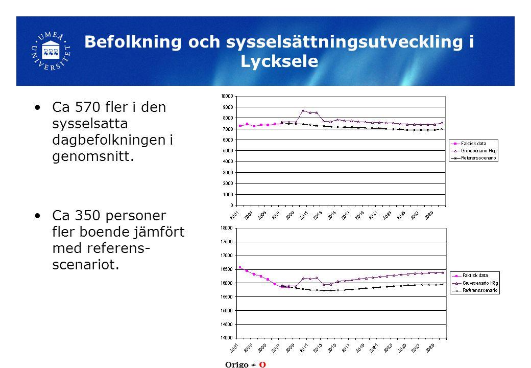 Befolkning och sysselsättningsutveckling i Lycksele Ca 570 fler i den sysselsatta dagbefolkningen i genomsnitt. Ca 350 personer fler boende jämfört me