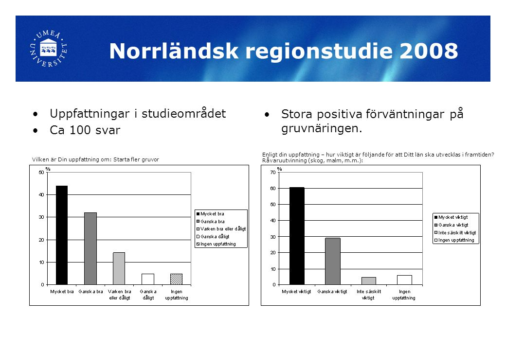 Norrländsk regionstudie 2008 Uppfattningar i studieområdet Ca 100 svar Stora positiva förväntningar på gruvnäringen. Vilken är Din uppfattning om: Sta