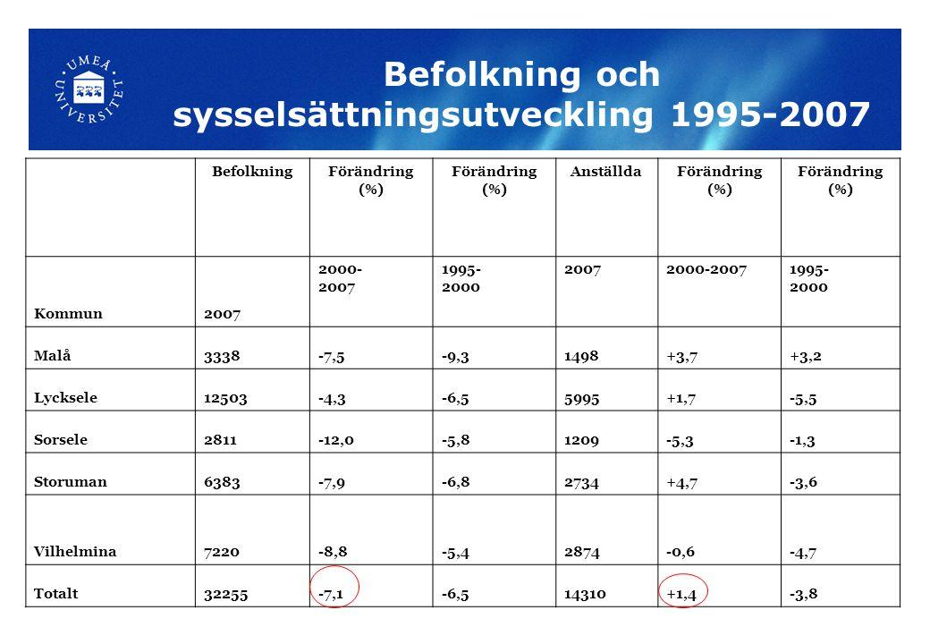 Befolkning och sysselsättningsutveckling 1995-2007 BefolkningFörändring (%) Förändring (%) AnställdaFörändring (%) Förändring (%) Kommun2007 2000- 200