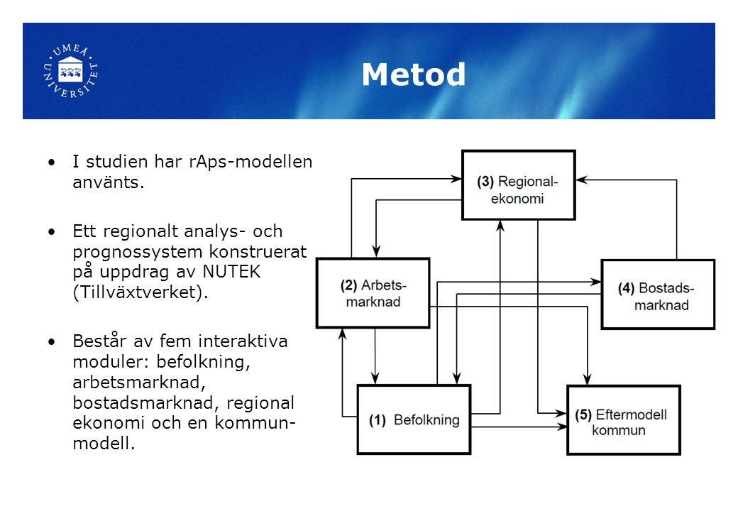 Metod I studien har rAps-modellen använts. Ett regionalt analys- och prognossystem konstruerat på uppdrag av NUTEK (Tillväxtverket). Består av fem int