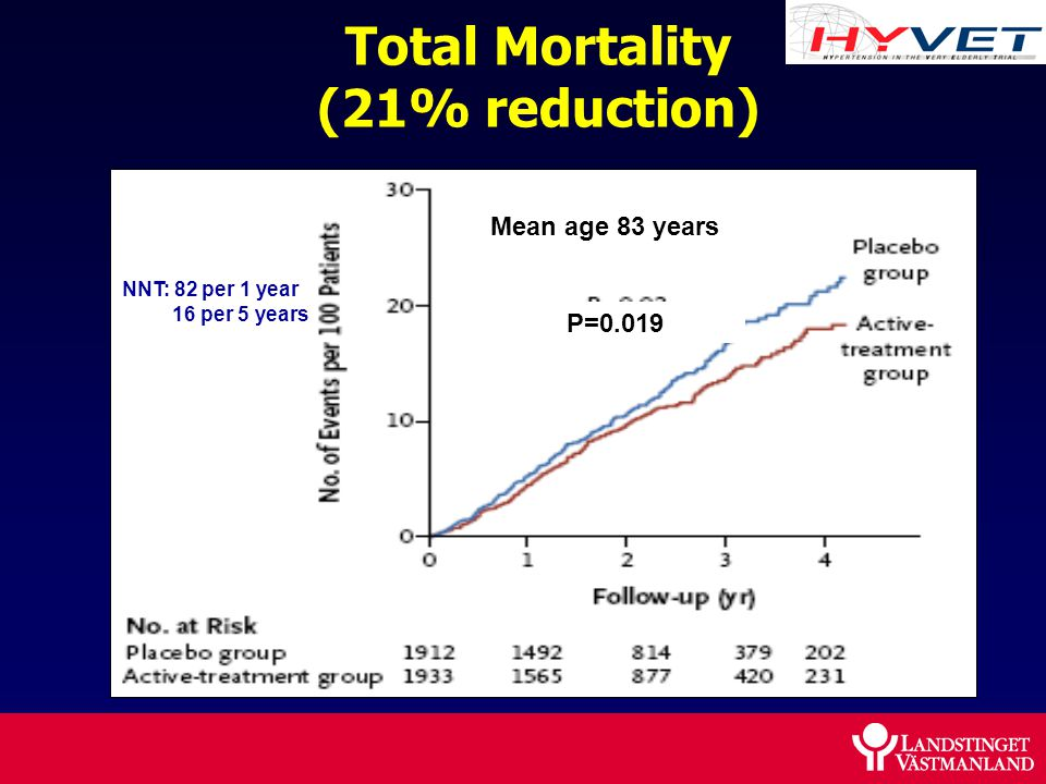 Total Mortality (21% reduction) P=0.019 Mean age 83 years NNT: 82 per 1 year 16 per 5 years