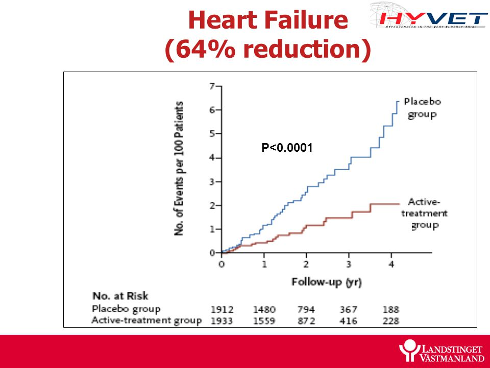Heart Failure (64% reduction) P<0.0001