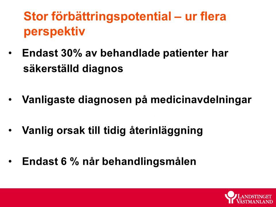 Endast 30% av behandlade patienter har säkerställd diagnos Vanligaste diagnosen vid medicinavdelningar Vanlig orsak till tidig återinläggning Endast 6