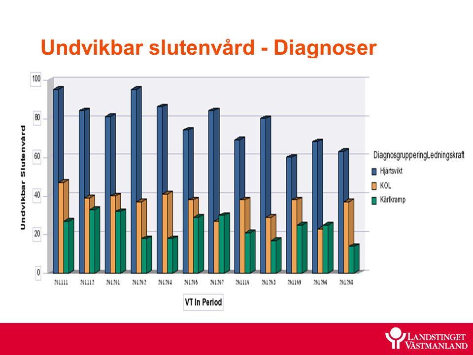 Undvikbar slutenvård - Diagnoser