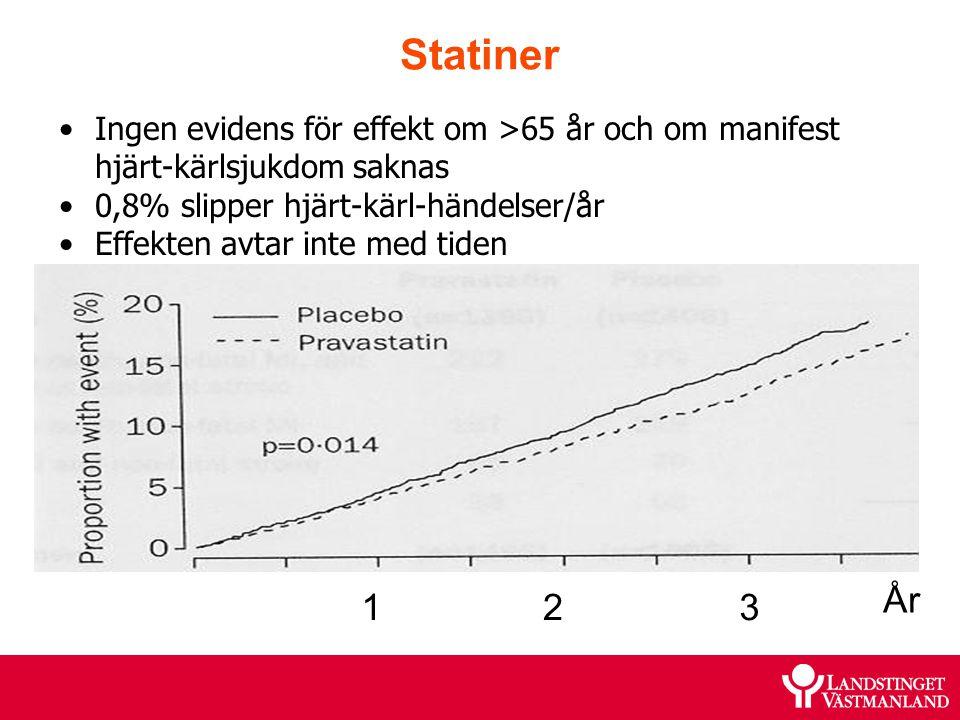 Statiner Ingen evidens för effekt om >65 år och om manifest hjärt-kärlsjukdom saknas 0,8% slipper hjärt-kärl-händelser/år Effekten avtar inte med tide