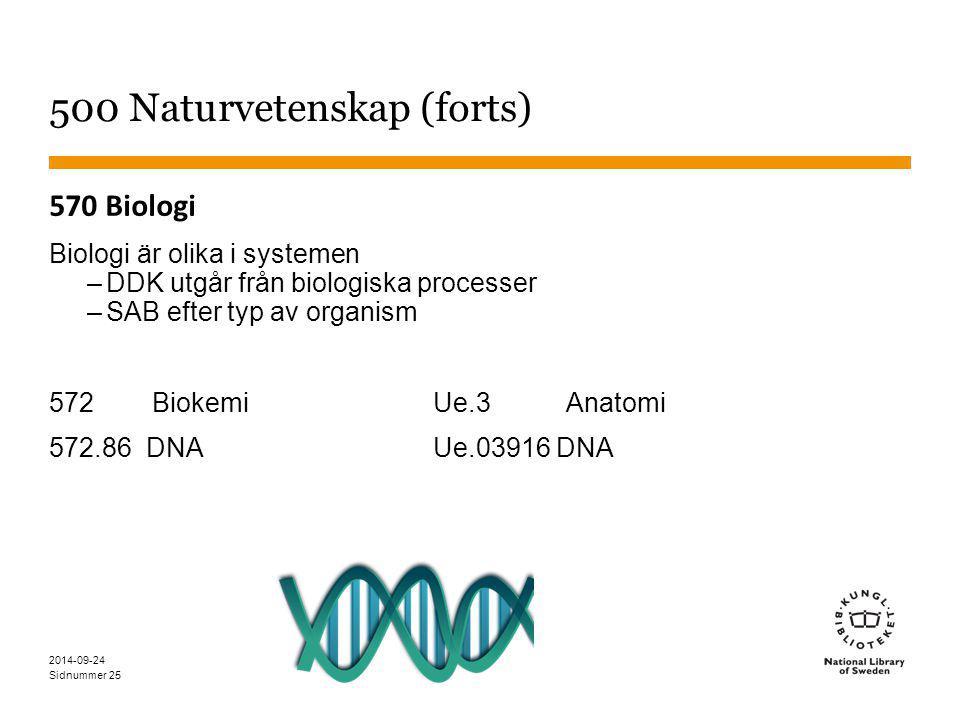 Sidnummer 500 Naturvetenskap (forts) 570 Biologi Biologi är olika i systemen –DDK utgår från biologiska processer –SAB efter typ av organism 572 BiokemiUe.3 Anatomi 572.86 DNAUe.03916 DNA 25 2014-09-24