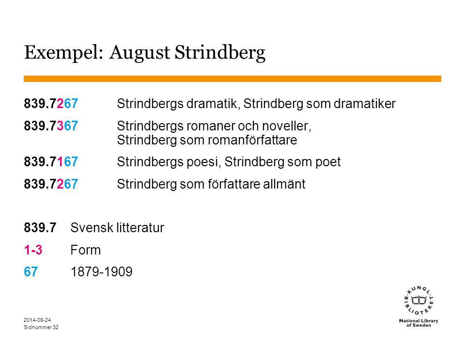 Sidnummer 2014-09-24 32 Exempel: August Strindberg 839.7267Strindbergs dramatik, Strindberg som dramatiker 839.7367Strindbergs romaner och noveller, Strindberg som romanförfattare 839.7167Strindbergs poesi, Strindberg som poet 839.7267Strindberg som författare allmänt 839.7Svensk litteratur 1-3Form 671879-1909