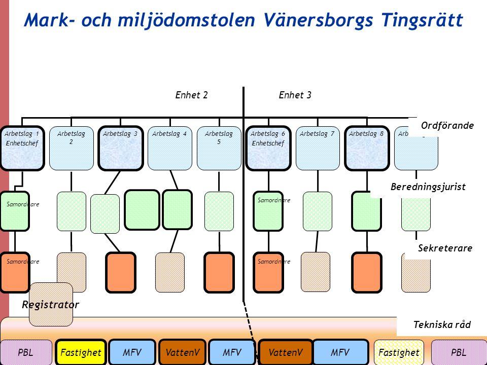 10 Mark- och miljödomstolen Vänersborgs Tingsrätt Arbetslag 1 Enhetschef Arbetslag 2 Arbetslag 4 Arbetslag 6 Enhetschef Arbetslag 7 Arbetslag 8 Regist