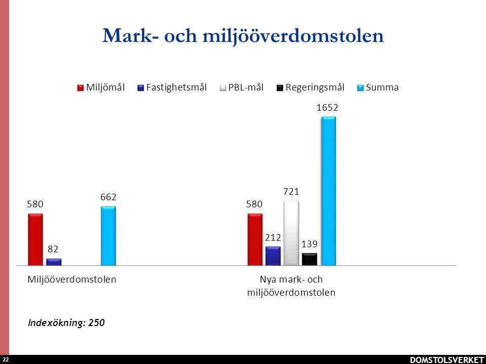 22 Mark- och miljööverdomstolen DOMSTOLSVERKET Indexökning: 250