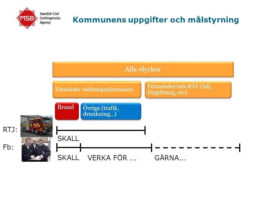 Kommunens uppgifter och målstyrning Alla olyckor Föranleder räddningstjänstinsats Föranleder inte RTJ (fall, förgiftning, etc) Brand Övriga (trafik, d