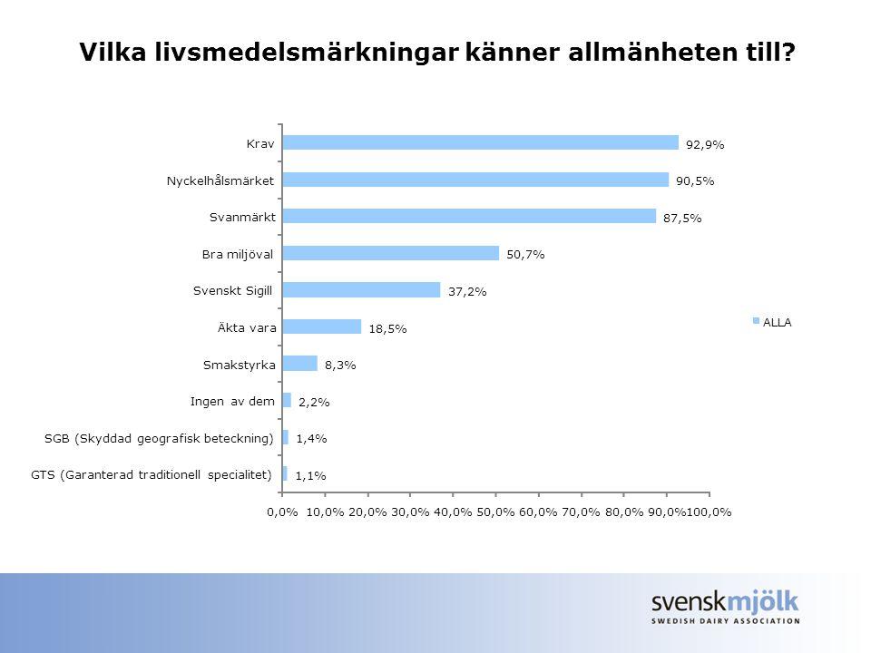 Vilka livsmedelsmärkningar känner allmänheten till? KUNSKAPER 1,1% 1,4% 2,2% 8,3% 18,5% 37,2% 50,7% 87,5% 90,5% 92,9% 0,0%10,0%20,0%30,0%40,0%50,0%60,