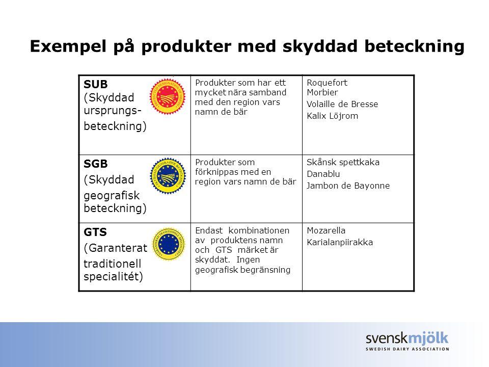 Exempel på produkter med skyddad beteckning SUB (Skyddad ursprungs- beteckning) Produkter som har ett mycket nära samband med den region vars namn de bär Roquefort Morbier Volaille de Bresse Kalix Löjrom SGB (Skyddad geografisk beteckning) Produkter som förknippas med en region vars namn de bär Skånsk spettkaka Danablu Jambon de Bayonne GTS (Garanterat traditionell specialitét) Endast kombinationen av produktens namn och GTS märket är skyddat.