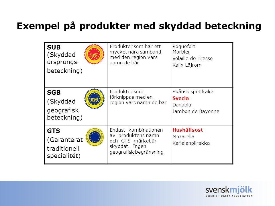 Exempel på produkter med skyddad beteckning SUB (Skyddad ursprungs- beteckning) Produkter som har ett mycket nära samband med den region vars namn de bär Roquefort Morbier Volaille de Bresse Kalix Löjrom SGB (Skyddad geografisk beteckning) Produkter som förknippas med en region vars namn de bär Skånsk spettkaka Svecia Danablu Jambon de Bayonne GTS (Garanterat traditionell specialitét) Endast kombinationen av produktens namn och GTS märket är skyddat.
