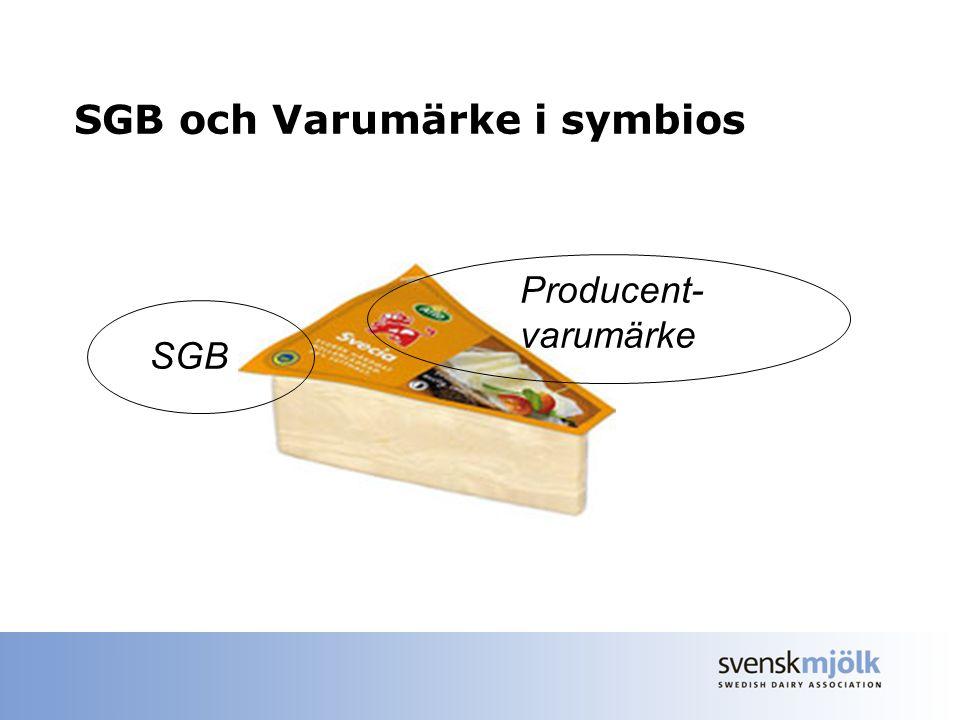 SGB och Varumärke i symbios SGB Producent- varumärke