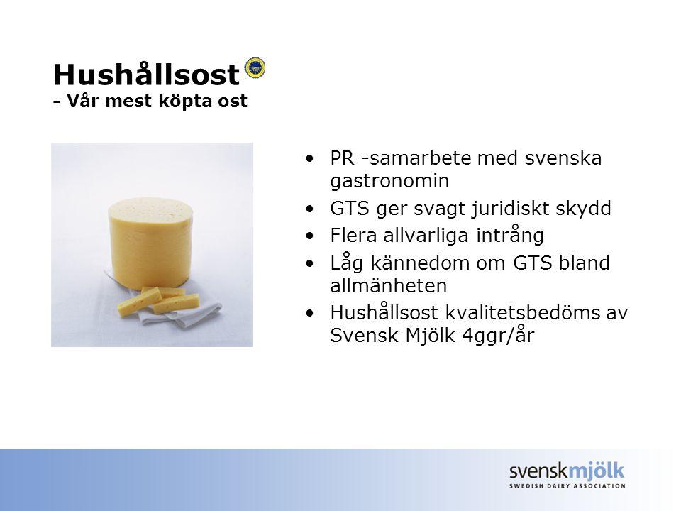 Hushållsost - Vår mest köpta ost PR -samarbete med svenska gastronomin GTS ger svagt juridiskt skydd Flera allvarliga intrång Låg kännedom om GTS bland allmänheten Hushållsost kvalitetsbedöms av Svensk Mjölk 4ggr/år