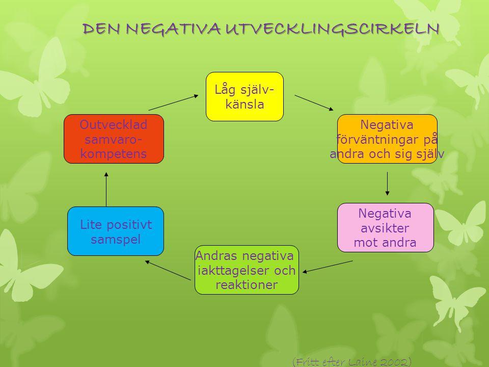 Låg själv- känsla Negativa förväntningar på andra och sig själv Outvecklad samvaro- kompetens Lite positivt samspel Andras negativa iakttagelser och reaktioner Negativa avsikter mot andra DEN NEGATIVA UTVECKLINGSCIRKELN (Fritt efter Laine 2002)