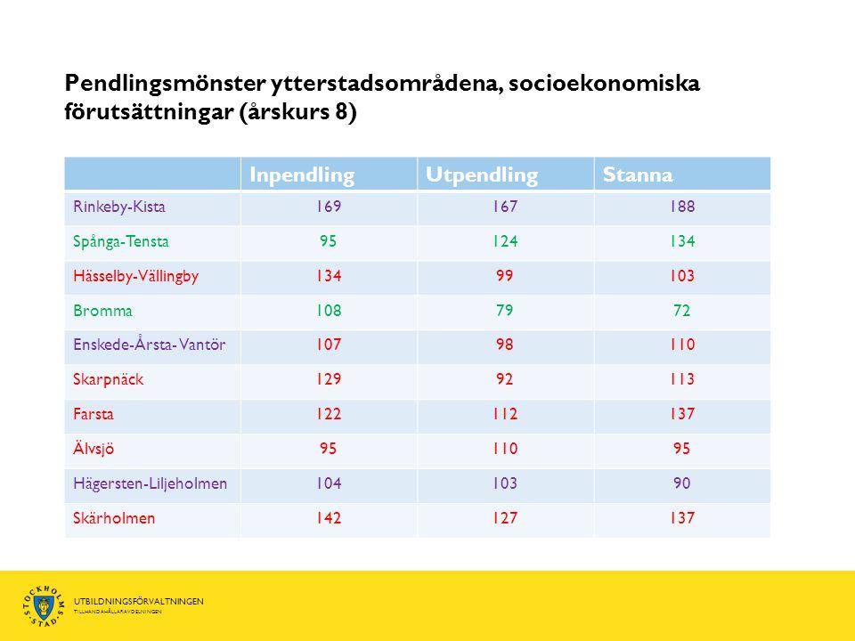 UTBILDNINGSFÖRVALTNINGEN TILLHANDAHÅLLARAVDELNINGEN Pendlingsmönster ytterstadsområdena, socioekonomiska förutsättningar (årskurs 8) InpendlingUtpendlingStanna Rinkeby-Kista169167188 Spånga-Tensta95124134 Hässelby-Vällingby13499103 Bromma1087972 Enskede-Årsta- Vantör10798110 Skarpnäck12992113 Farsta122112137 Älvsjö9511095 Hägersten-Liljeholmen10410390 Skärholmen142127137