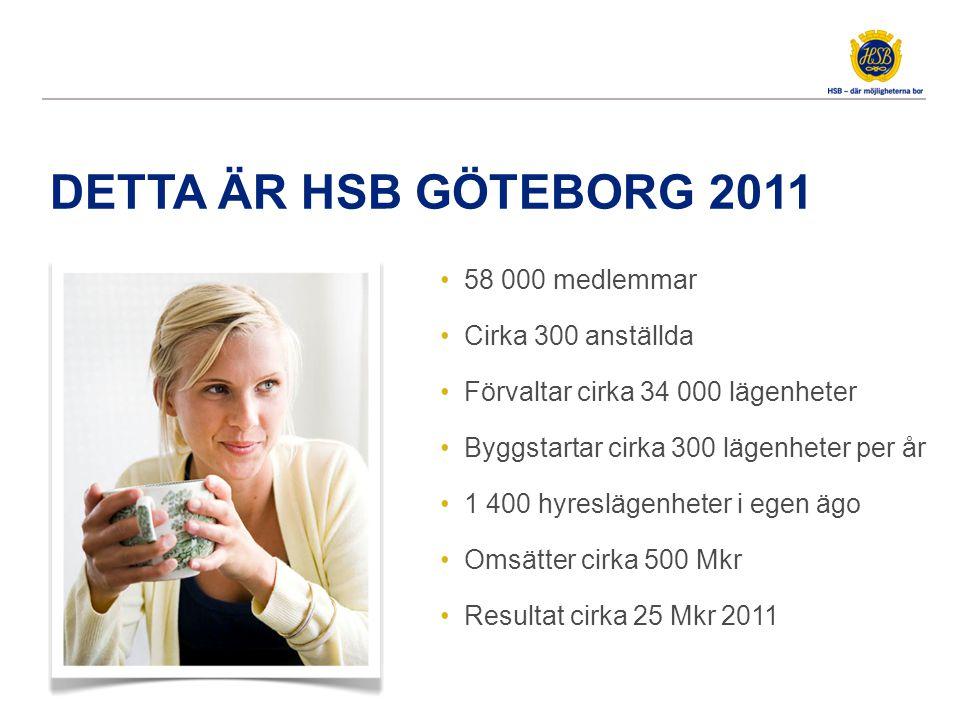 DETTA ÄR HSB GÖTEBORG 2011 58 000 medlemmar Cirka 300 anställda Förvaltar cirka 34 000 lägenheter Byggstartar cirka 300 lägenheter per år 1 400 hyresl