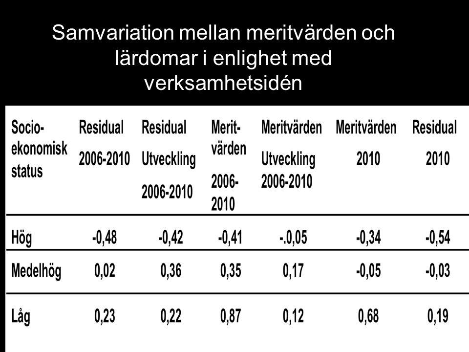 Samvariation mellan meritvärden och lärdomar i enlighet med verksamhetsidén