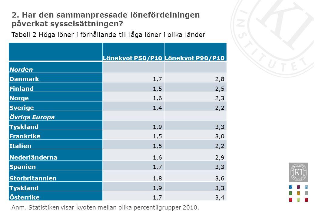 Lönekvot P50/P10Lönekvot P90/P10 Norden Danmark1,72,8 Finland1,52,5 Norge1,62,3 Sverige1,42,2 Övriga Europa Tyskland1,93,3 Frankrike1,53,0 Italien1,52