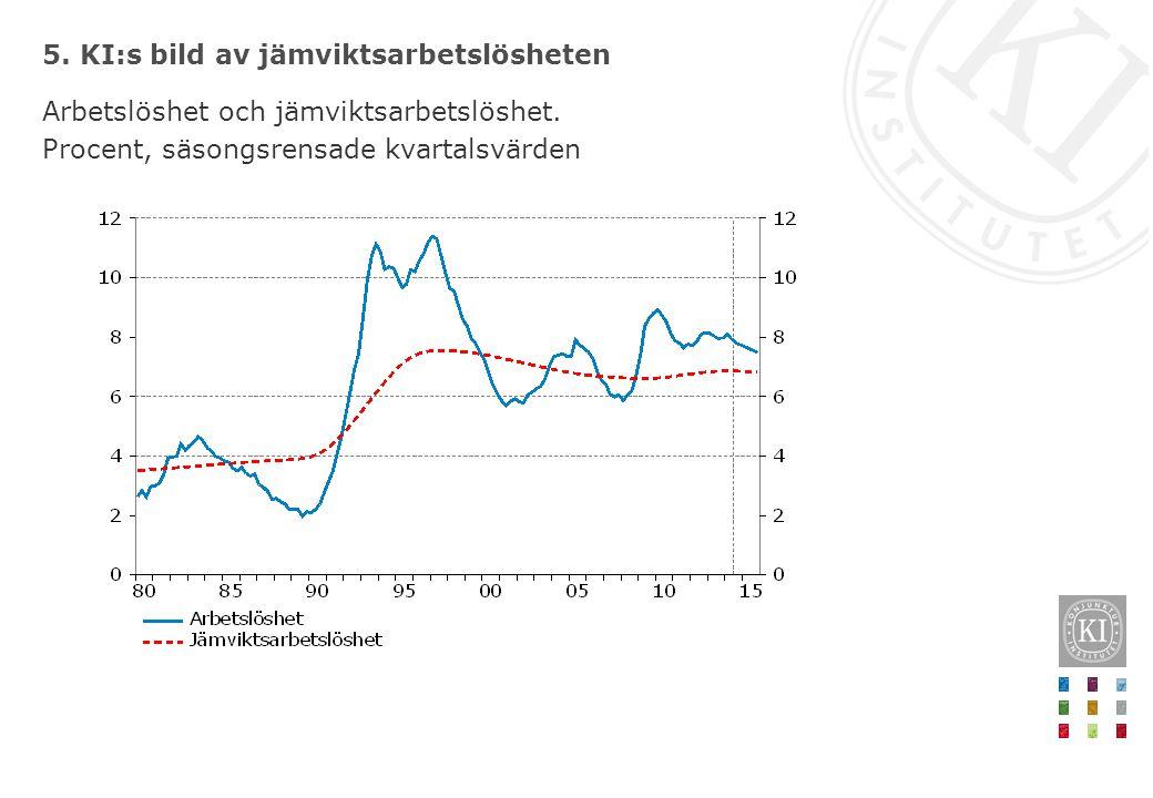 5. KI:s bild av jämviktsarbetslösheten Arbetslöshet och jämviktsarbetslöshet. Procent, säsongsrensade kvartalsvärden