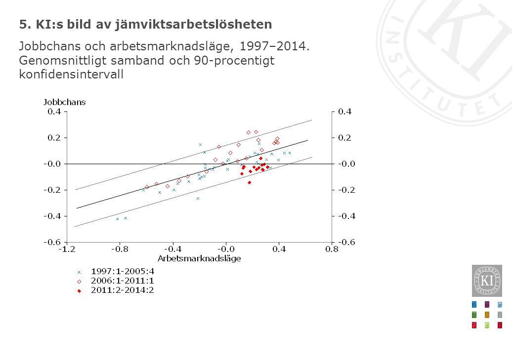 5. KI:s bild av jämviktsarbetslösheten Jobbchans och arbetsmarknadsläge, 1997–2014. Genomsnittligt samband och 90-procentigt konfidensintervall