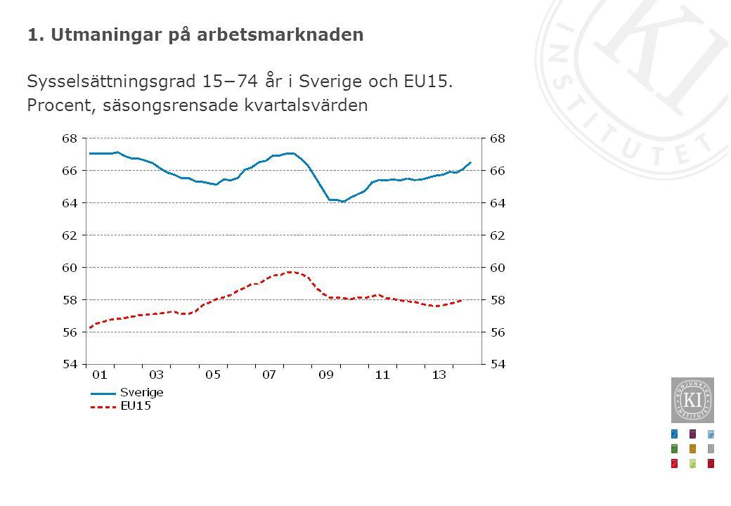 1. Utmaningar på arbetsmarknaden Sysselsättningsgrad 15−74 år i Sverige och EU15. Procent, säsongsrensade kvartalsvärden