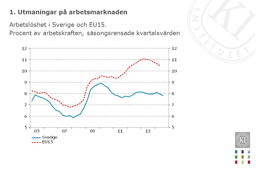 1. Utmaningar på arbetsmarknaden Arbetslöshet i Sverige och EU15. Procent av arbetskraften, säsongsrensade kvartalsvärden