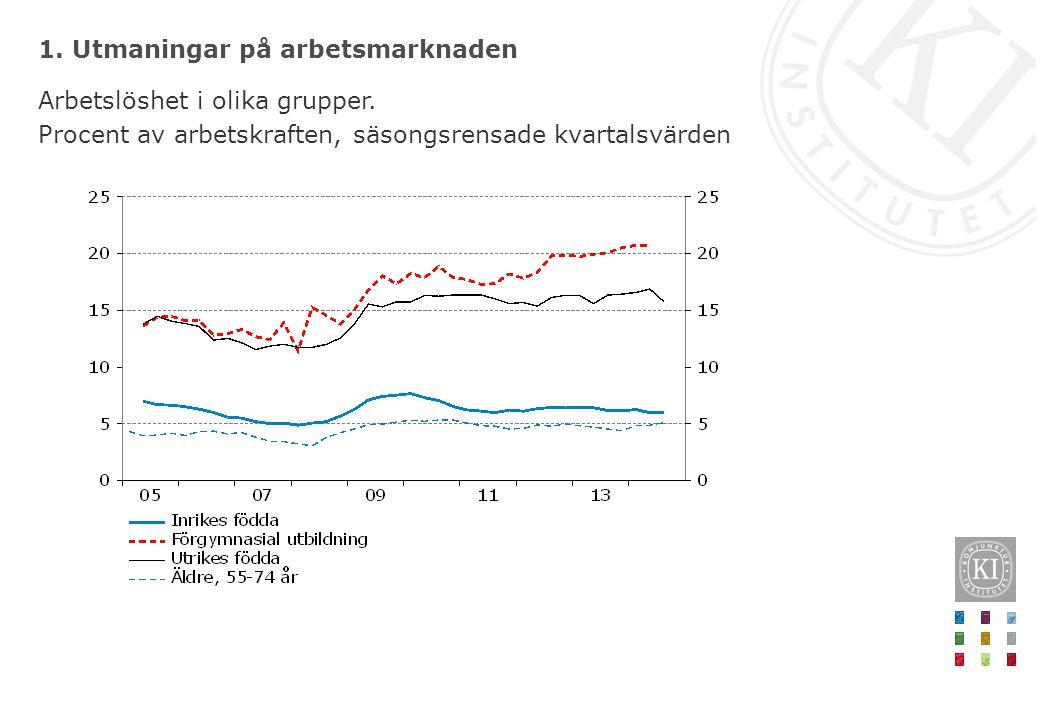 1. Utmaningar på arbetsmarknaden Arbetslöshet i olika grupper. Procent av arbetskraften, säsongsrensade kvartalsvärden