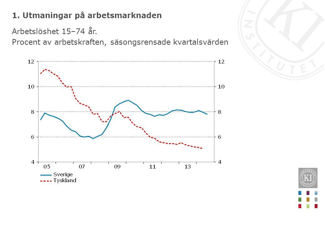 1. Utmaningar på arbetsmarknaden Arbetslöshet 15–74 år. Procent av arbetskraften, säsongsrensade kvartalsvärden