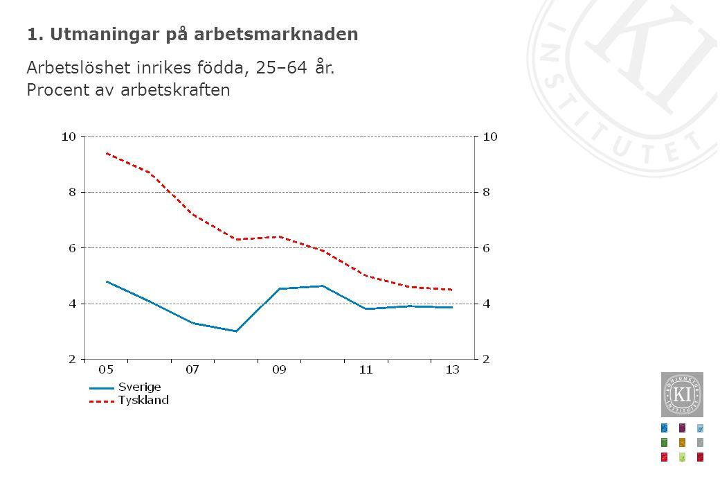 1. Utmaningar på arbetsmarknaden Arbetslöshet inrikes födda, 25–64 år. Procent av arbetskraften