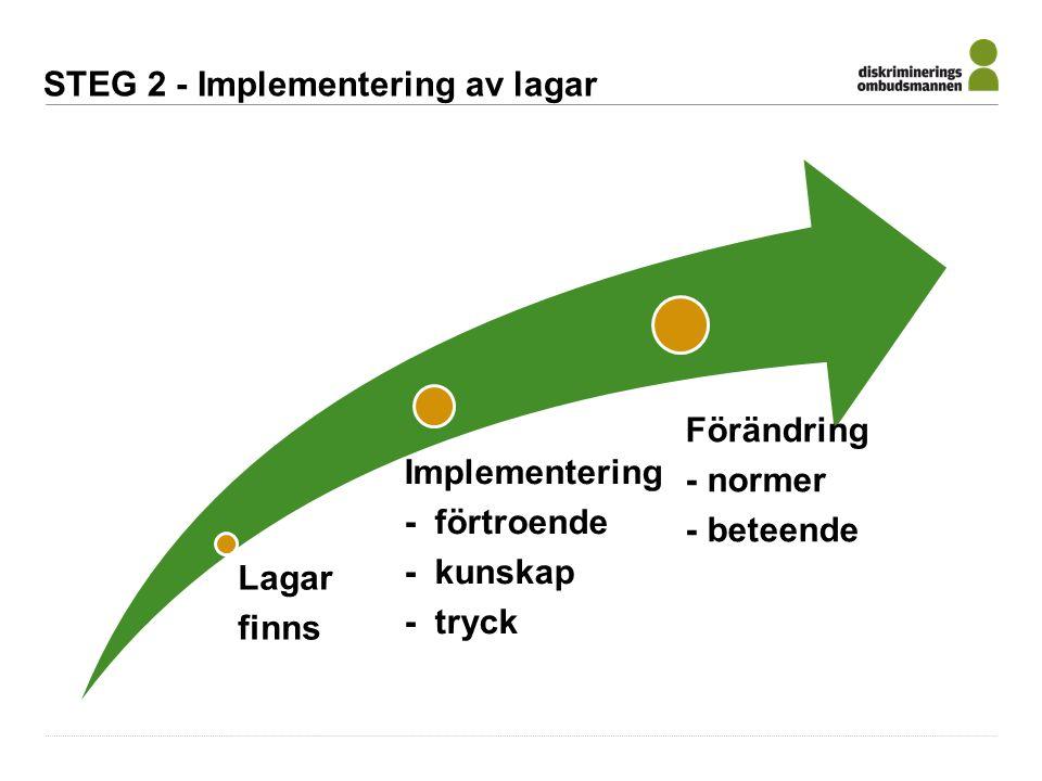 Lagar finns Implementering - förtroende - kunskap - tryck Förändring - normer - beteende STEG 2 - Implementering av lagar